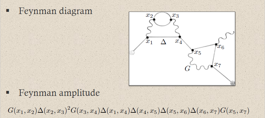 Quantum electrodynamics in nlab hence a typical feynman diagram in the qed feynman perturbation series induced by this electron photon interaction looks as follows ccuart Choice Image